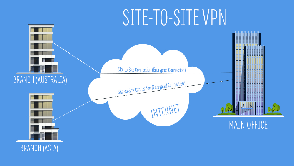 Site To Site VPN Layout